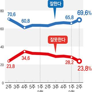문 대통령 지지율 69.6%…3.8%P 상승