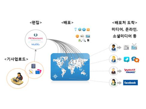 기사업로드→편집→배포→배포처 도착(미디어, 온라인, 소셜미디어 등)
