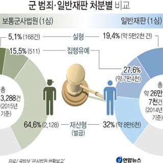 군 범죄·일반재판 처분별 비교