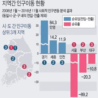 지역간 인구이동 현황