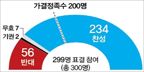 국회, 朴대통령 탄핵…찬성 234표·반대 56표