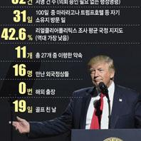 숫자로 본 트럼프 100일