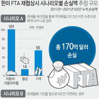 한미 FTA 재협상시 시나리오별 손실액 추정 규모