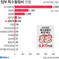 작년 각 부처 특수활동비 8천870억원