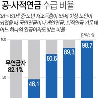 중노년 저소득층 10명중 8명, 65세 이후 '무연금' 신세