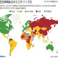 美, 中 4년만에 '최악 인신매매국' 강등…北 15년 연속 오명