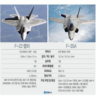 미국 스텔스기 F-22·F-35A 동시 한국 파견