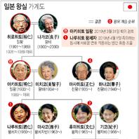 '생전퇴위' 의사표명 아키히토 일왕 2019년 3월말 퇴위할 듯