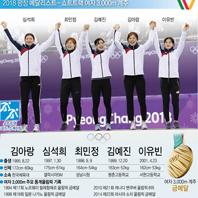 2018 평창 메달리스트 - 김아랑·심석희·최민정·김예진·이유빈