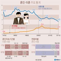 혼인·이혼 주요 통계