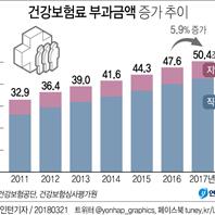 건강보험료 부과액 '50조원' 첫 돌파