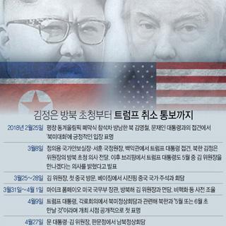 김정은 방북 초청부터 트럼프 취소 통보까지