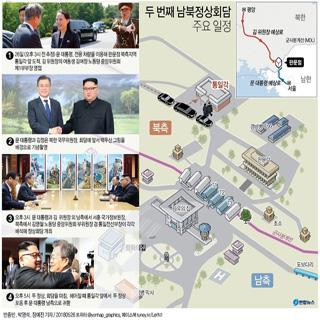 두 번째 남북정상회담 주요 일정