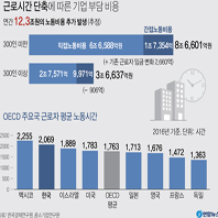 근로시간 단축에 따른 기업 부담 비용