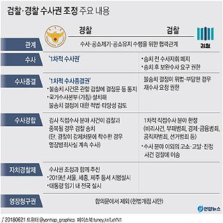 검찰·경찰 수사권 조정 주요 내용