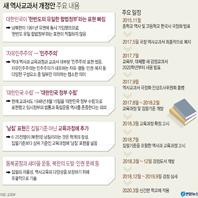 2020학년도 새 역사교과서 개정안 주요 내용