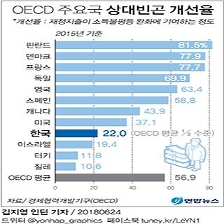 OECD 주요국 상대빈곤 개선율