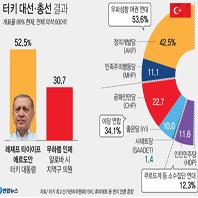 터키 에르도안, 대선·총선승리