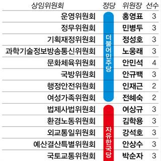 국회, 16개 상임위원장 선출 원구성 완료