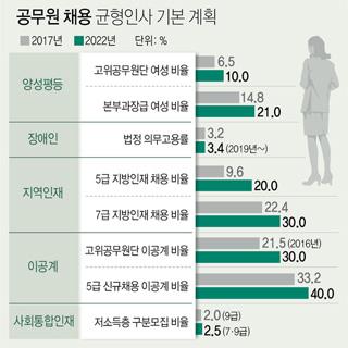 지방·고졸·저소득층 '공무원 채용' 범정부계획 추진