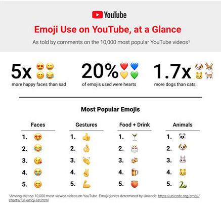 유튜브 댓글에 가장 많은 이모티콘은 ♥