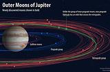 목성 주위 새 위성 12개 발견…'목성의 달' 총 79개
