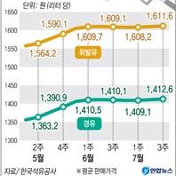 휘발유·경유 '연중 최고치'