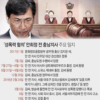 김지은 캠프 합류부터 안희정 무죄 선고까지