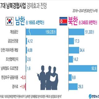 문 대통령 '남북경협 경제효과 170조원'