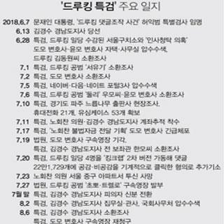 특검, 김경수 구속영장 청구