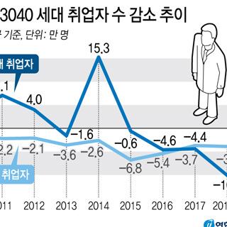 올해 3040 세대 취업자 월평균 14만명↓