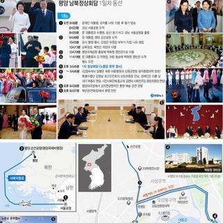 평양 남북정상회담 1일차 동선