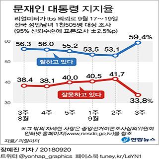 [그래픽] 문 대통령 국정지지율 59.4%…6주간 하락세끊고 급반등[리얼미터]