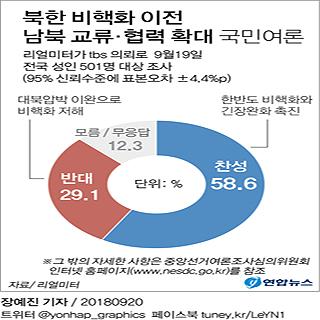 [그래픽] 北비핵화 전 남북 교류협력 확대, 찬성 58.6%, 반대 29.1%[리얼미터]