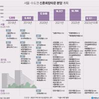서울ㆍ수도권 신혼희망타운 분양 계획