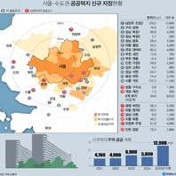 서울ㆍ수도권 공공택지 신규 지정 현황