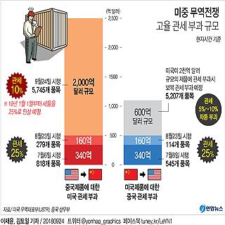 미국, 2천억달러 중국 수입품에 10% 관세 부과 개시
