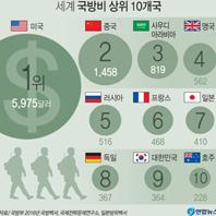 세계 국방비 상위 10개국