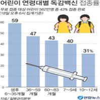 어린이 연령대별 독감백신 접종률