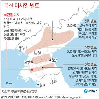 북한 미사일 벨트