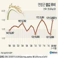 연평균 쌀값 추이