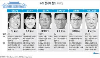 주요 청와대 참모 프로필
