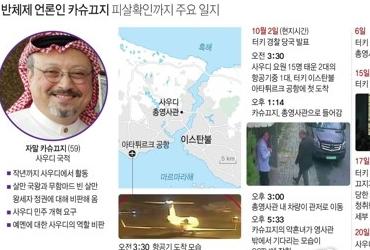 """사우디, 카슈끄지 피살 확인…""""영사관서 몸싸움 중 사망"""""""