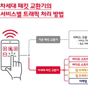 SKT, '10배 빠른' 차세대 패킷 교환기 개발