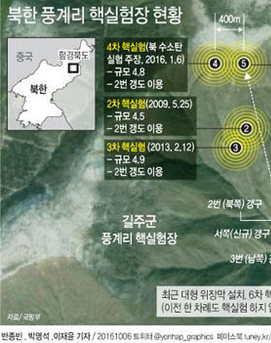 """北 6차 핵실험, 파키스탄 방식?…""""3~5발 동시 터트릴 가능성"""""""