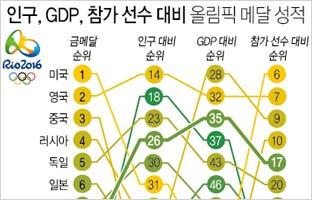 인구, GDP, 참가 선수 대비 올림픽 메달 성적