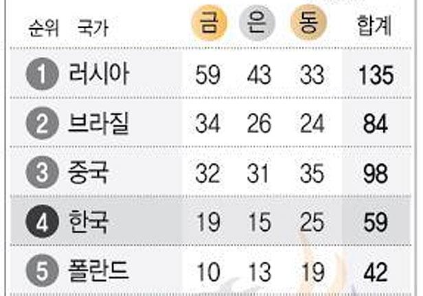 2015 경북문경 세계군인체육대회 국가별 메달 종합 순위