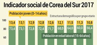 Indicador social de Corea del Sur 2017