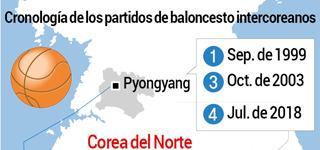 Cronología de los partidos de baloncesto intercoreanos