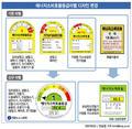<그래픽> 에너지소비효율등급라벨 디자인 변경